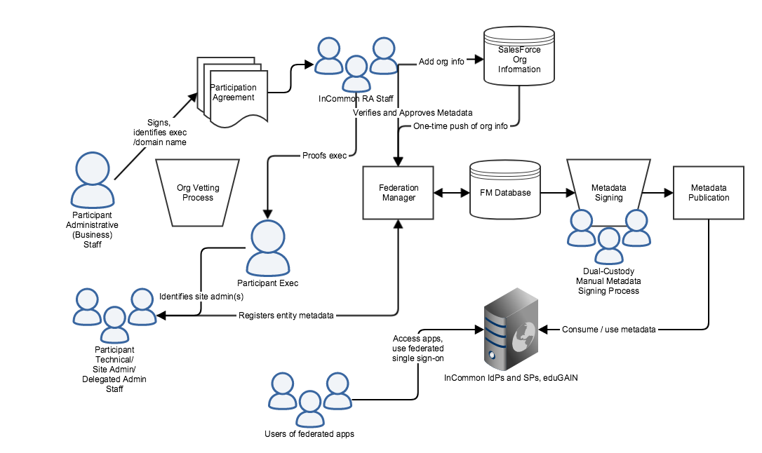 Incommon Federation Manager Functional Process Diagram