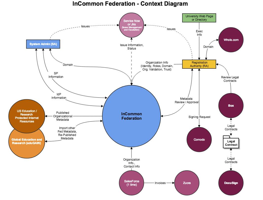 Incommon Federation - Context Diagram
