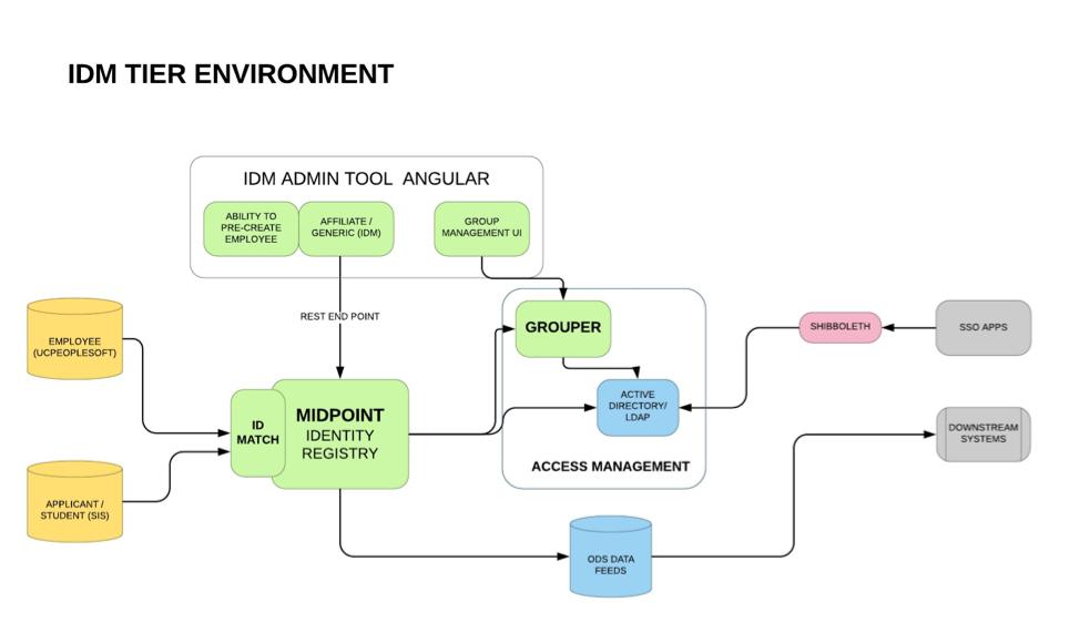 Blog - InCommon Collaboration Success Program - Internet2 Wiki