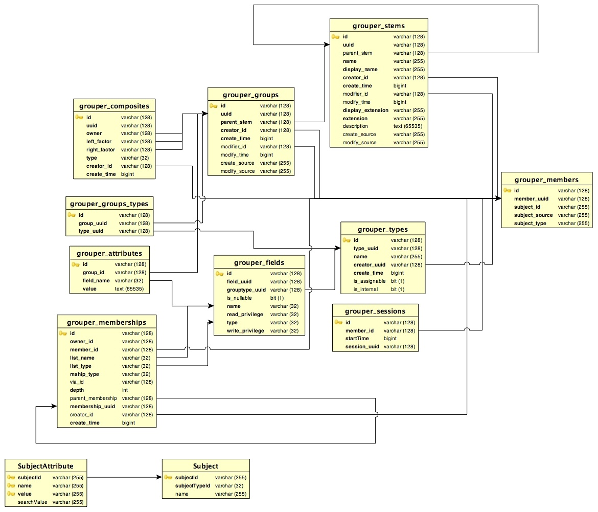 Entity Relationship Diagram For Grouper 1.3.0 - Grouper ...