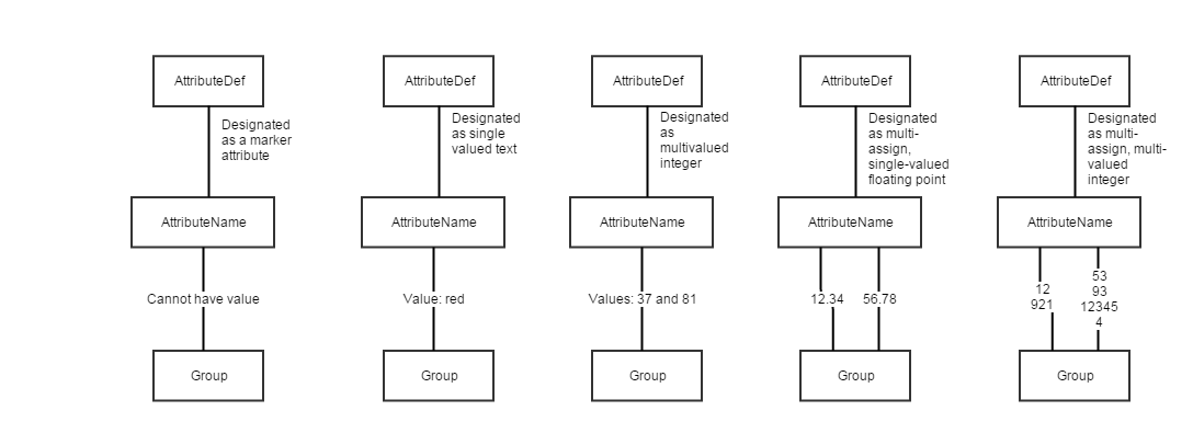 attributeAssignAndValueTypes