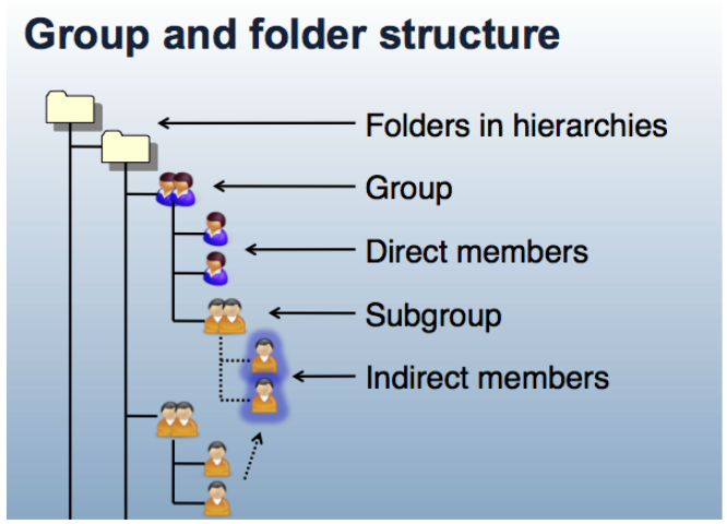 Group and Folder Structure