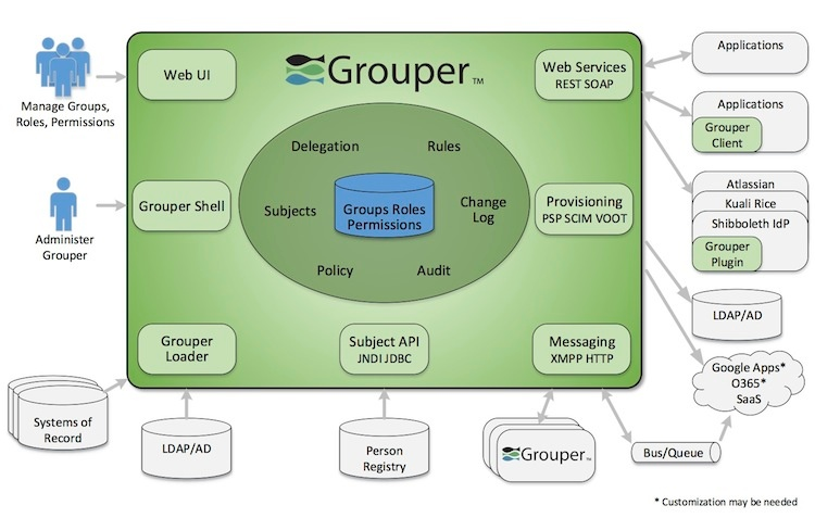 Architectural And High Level Diagram Grouper Internet2 Wiki