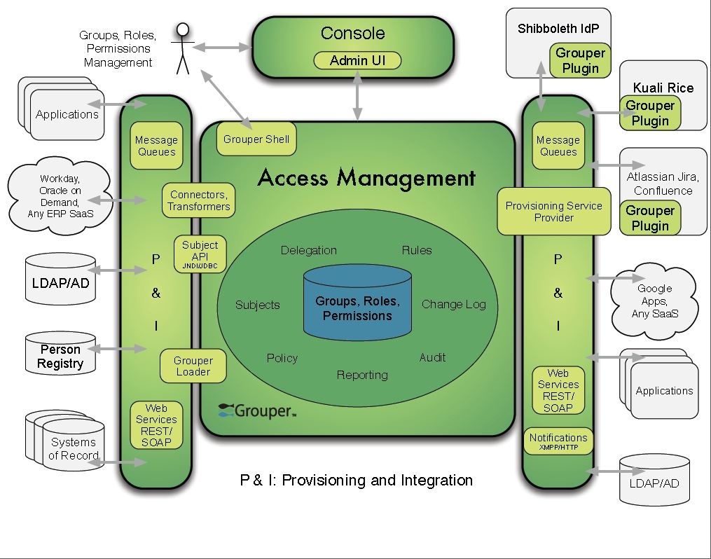 Component And Capability Reference Architecture