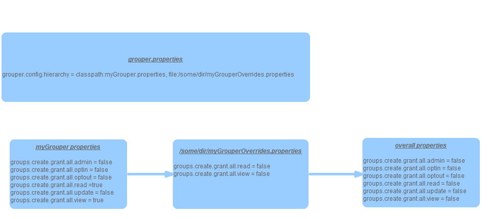 grouper config overlay specify hierarchy