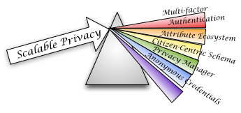 Internet2 Scalable Privacy Logo