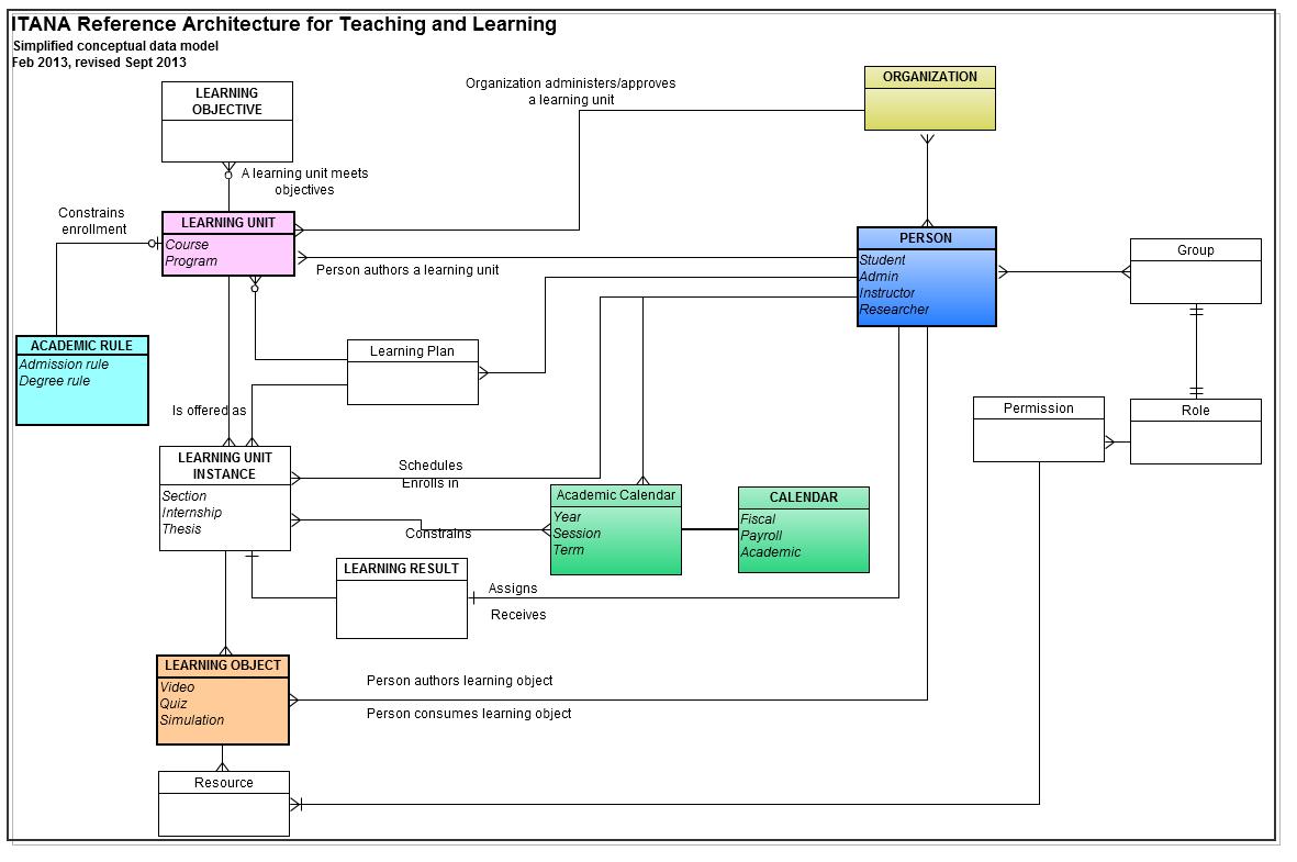 Conceptual Data Model Itana Internet2 Wiki