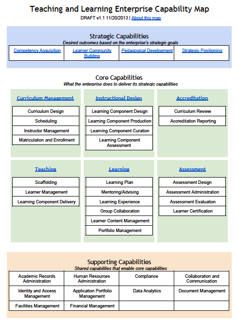 Teaching And Learning Capability Map Itana Internet2 Wiki