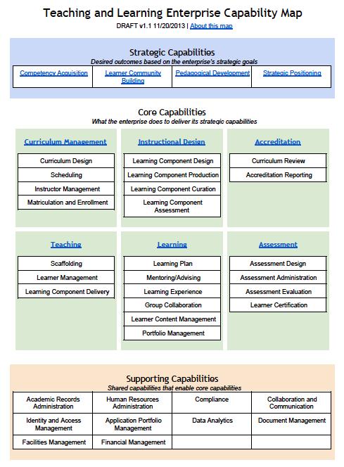 teaching and learning capability map - itana