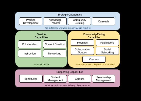 Itana capability map itana internet2 wiki strategic capabilities ccuart Choice Image