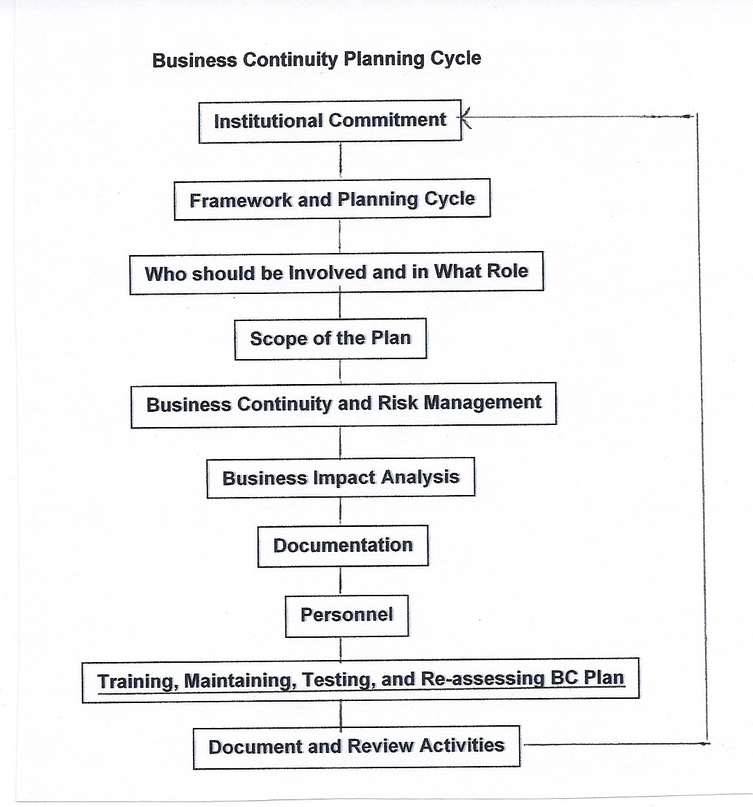 Dissertation business continuity planning – Sample Business Contingency Plan