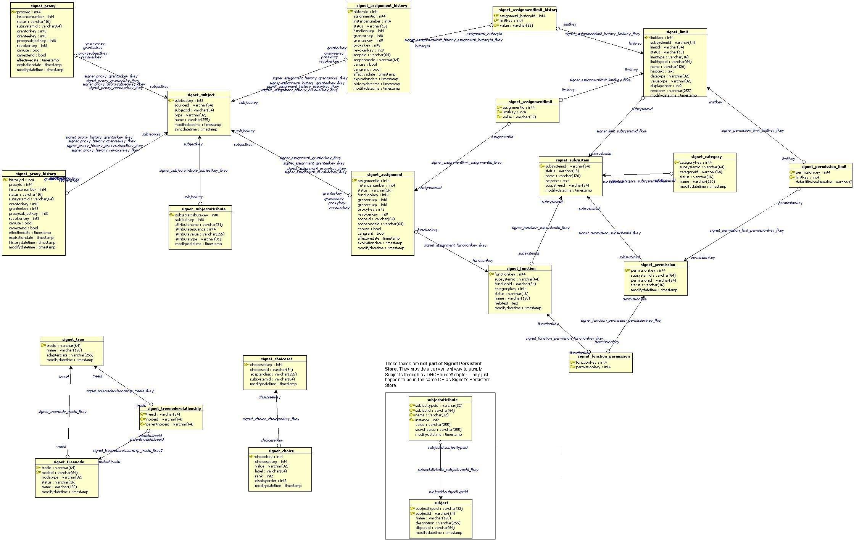 online tool for er diagram building images clip art excel flow chart signetdb erdiag 1 2 online tool for er diagramhtml er diagram drawer er diagram drawer - Flowchart Drawer