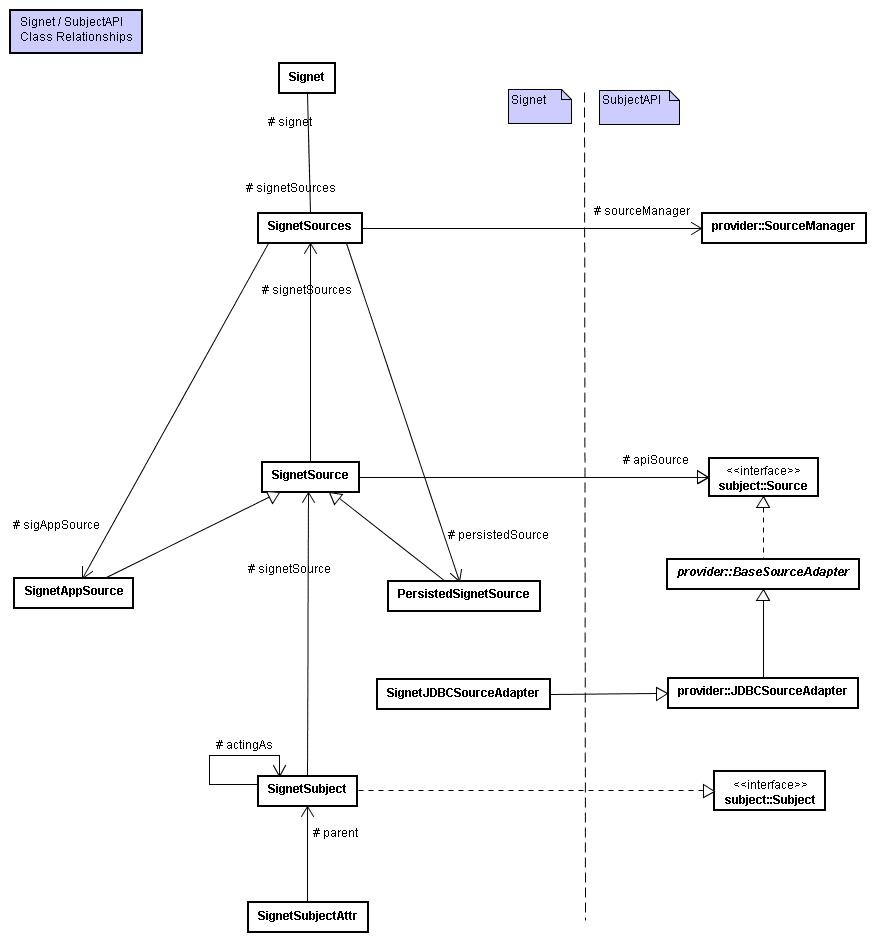Uml diagrams signet internet2 wiki file name package diagram pkg signet entity classesg signet entity and related classes pkg signet grantable subject classesg signet grantable ccuart Images